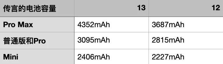 iPhone13下周三发布:刘海缩小、120Hz高刷屏、Mini又续一年