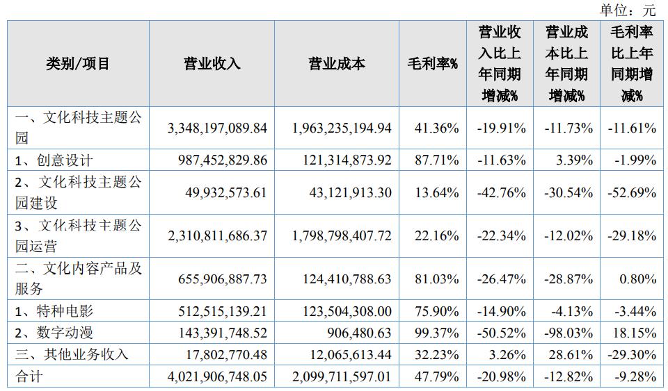 华强方特的2020:数字动漫收入1.43亿元,乐园运营收入23亿