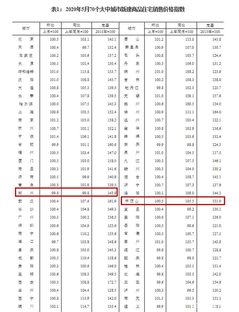 70城最新房价来了,你猜平顶山是涨是降?数据让人意外|城市手记
