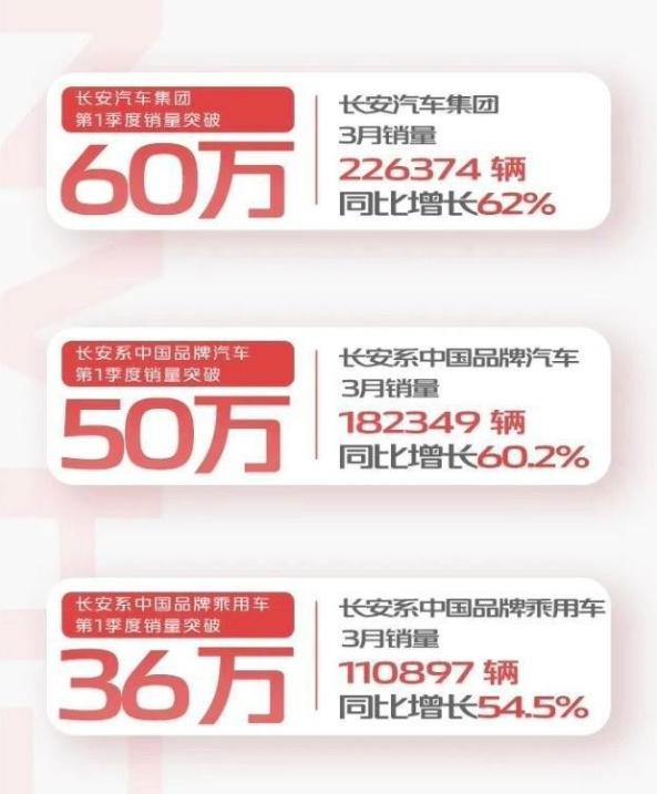 8个品牌公布3月销量 吉利超10万辆 东风日产同比增长82.1%