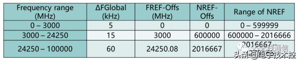 详细解读5G定义的各种频率栅格