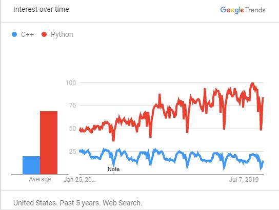 Python vs C++ 区别在什么地方?