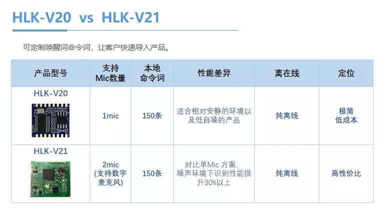 V20 Pro语音模组HLK-V21 双麦离线更可靠