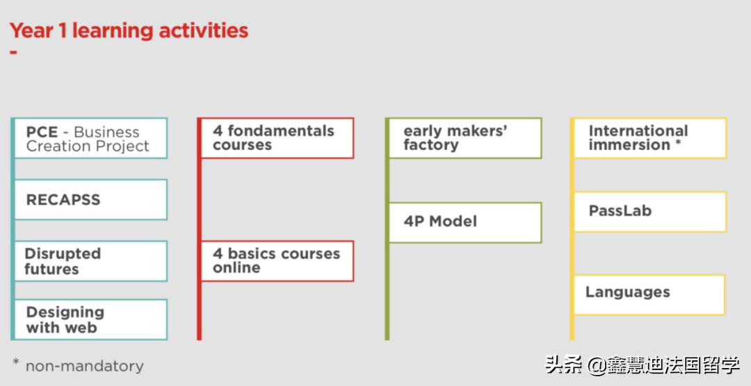 法国留学SAI项目五所高商GE项目各有不同,你了解了吗?