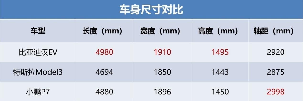 30万预算买纯电豪华车,汉EV/Model3/P7你怎么选?