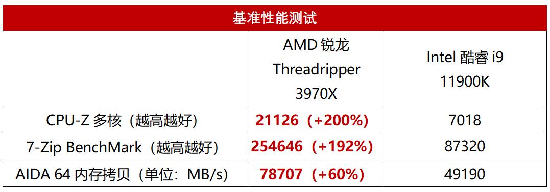 专业影像团队极力追捧的AMD生产力神器到底有多牛?
