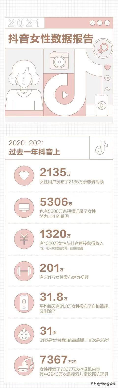 2021抖音女性数据报告,来看晒娃高峰期及晒娃的注意事项