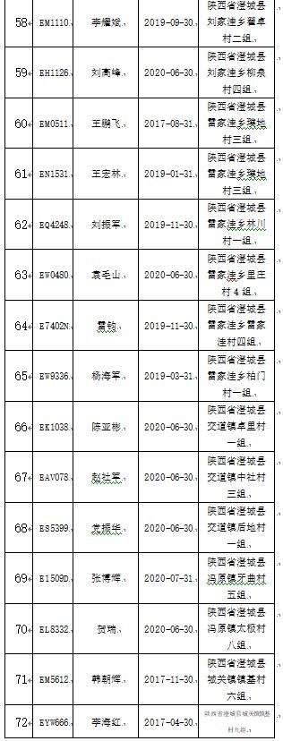 澄城交警公布9月份逾期未报废农村面包车明细