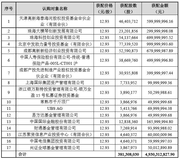 十大国资站台三六零定增,释放什么信息?