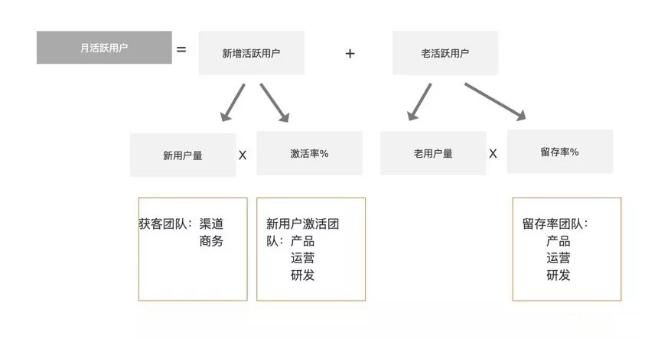 构建和应用三种增长模型