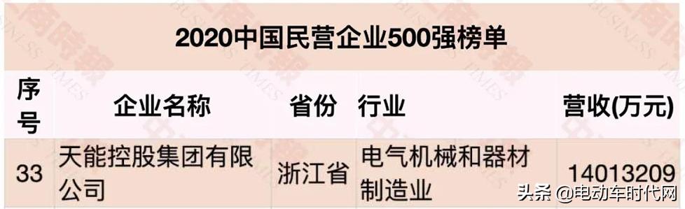 行业榜首丨天能位列中国民营企业500强第33位