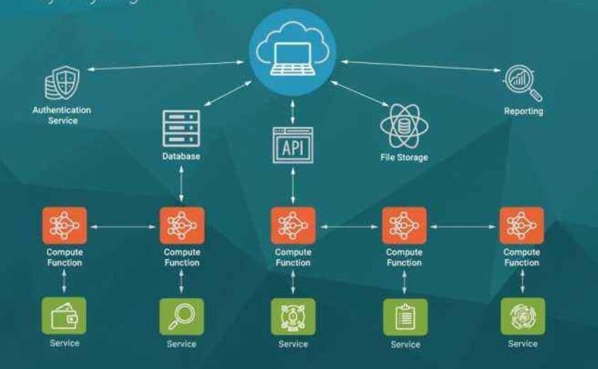 你应该了解的Serverless无服务器架构和应用场景