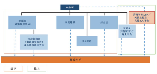 海尔智家赴港上市:私有化及上市优化公司治理