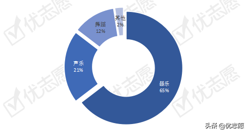 2020年清华北大艺术、体育专长生招录合成