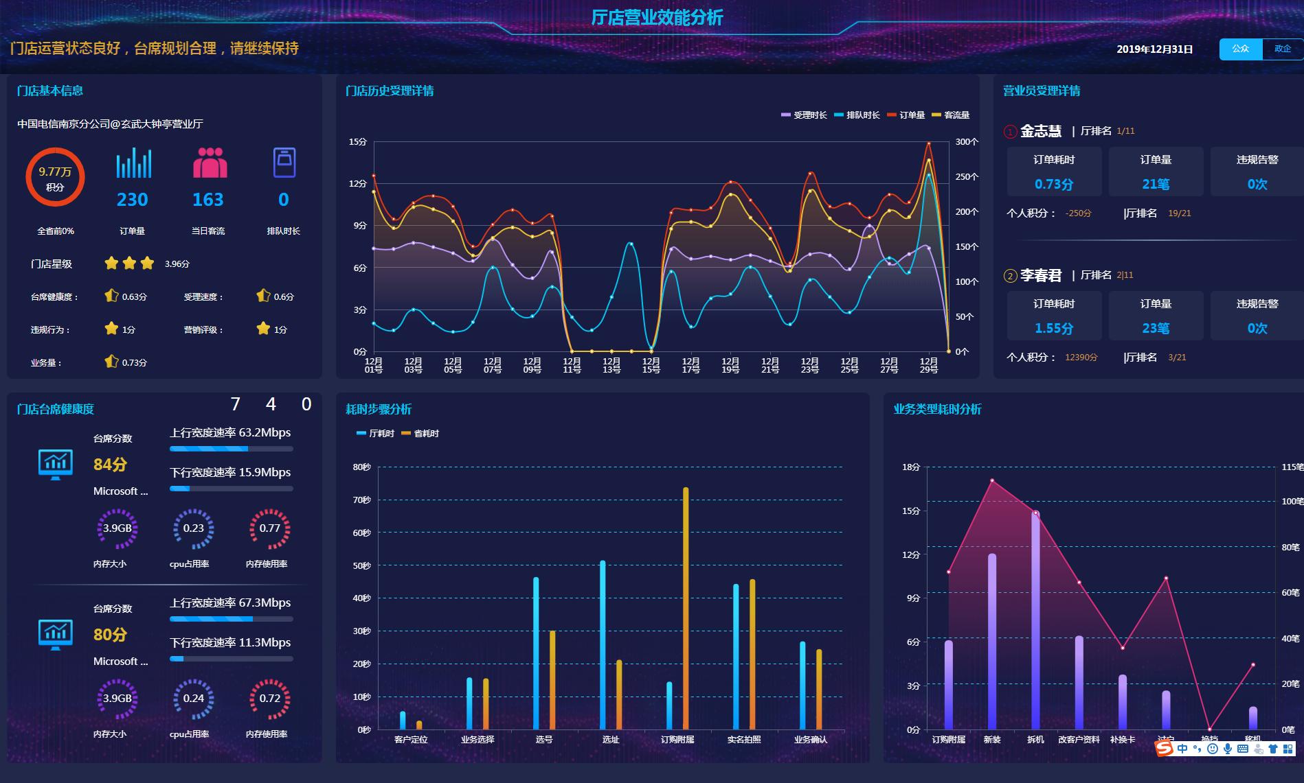 智慧运维 智慧运营h5大数据大屏幕展示网站模板