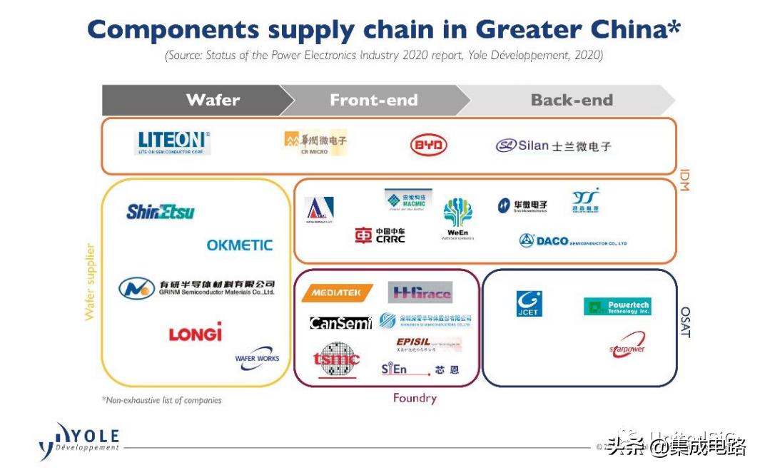 电力电子产业:中国扮演新角色