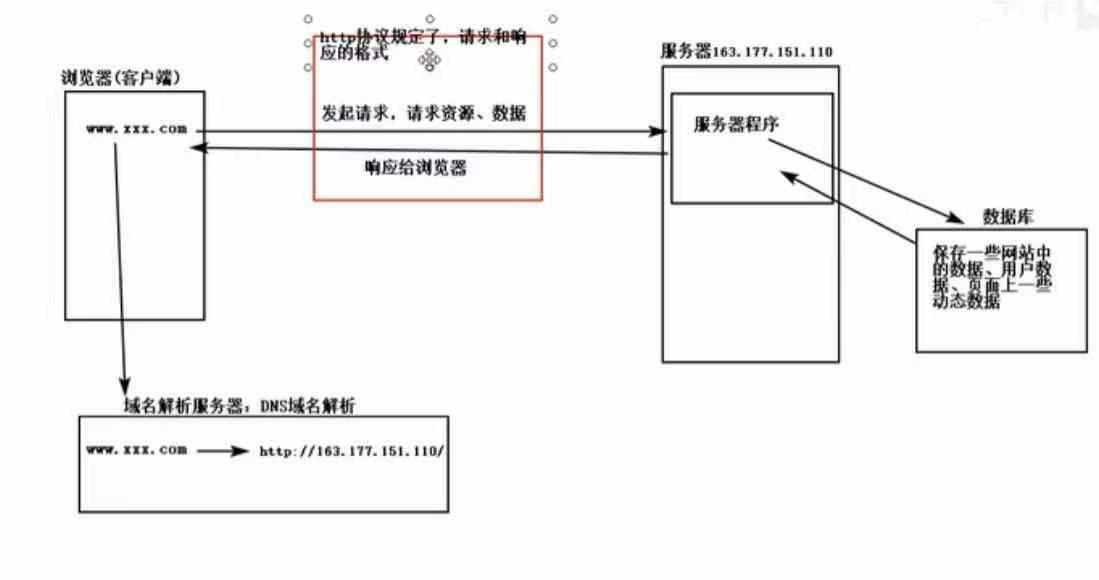想知道IPFS的商机,我们首先得了解他的先辈HTTP    1、HTTP是什么?  你一定听说过区块链,那你真的清楚IPFS是什么吗? 全名叫超文本协议(HyperText Transfer Prot