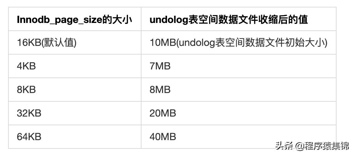 MySQL的日志 - undo log