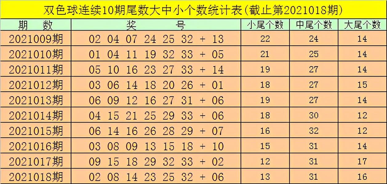 强哥双色球2021019期:龙头凤尾推选0二、32:双色球澳客网专家杀号天气网