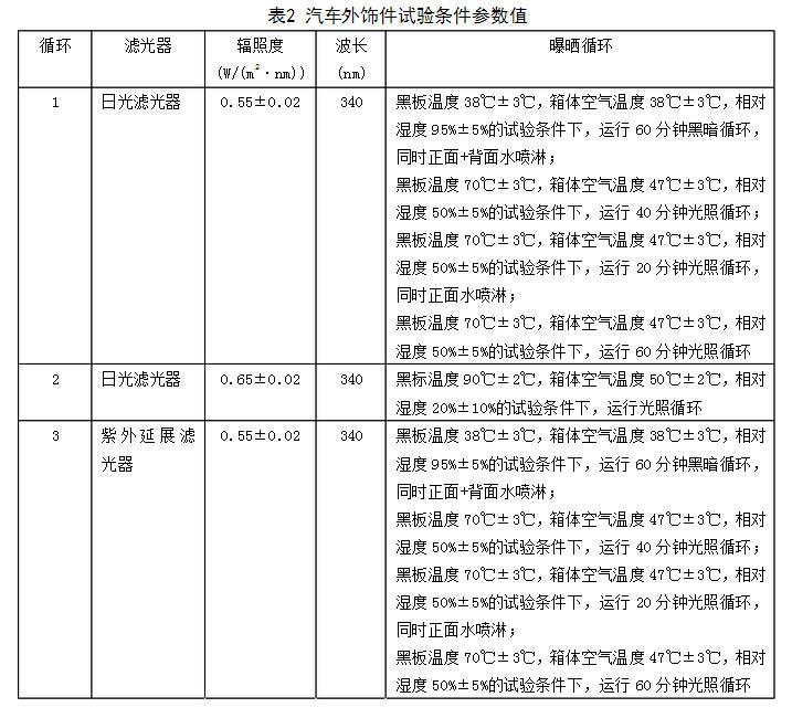 浅析氙灯老化箱氙灯GB标准(GB/T 32088-2015)测试标准