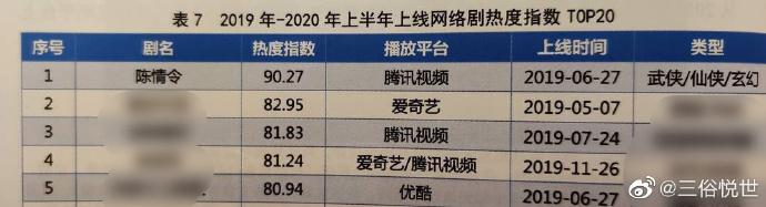 恭喜!《陈情令》以90.27的热度指数位列网络剧榜首