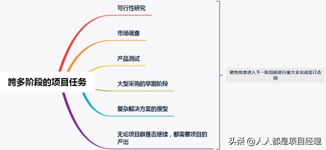 图解项目群的蓝图设计和交付管理