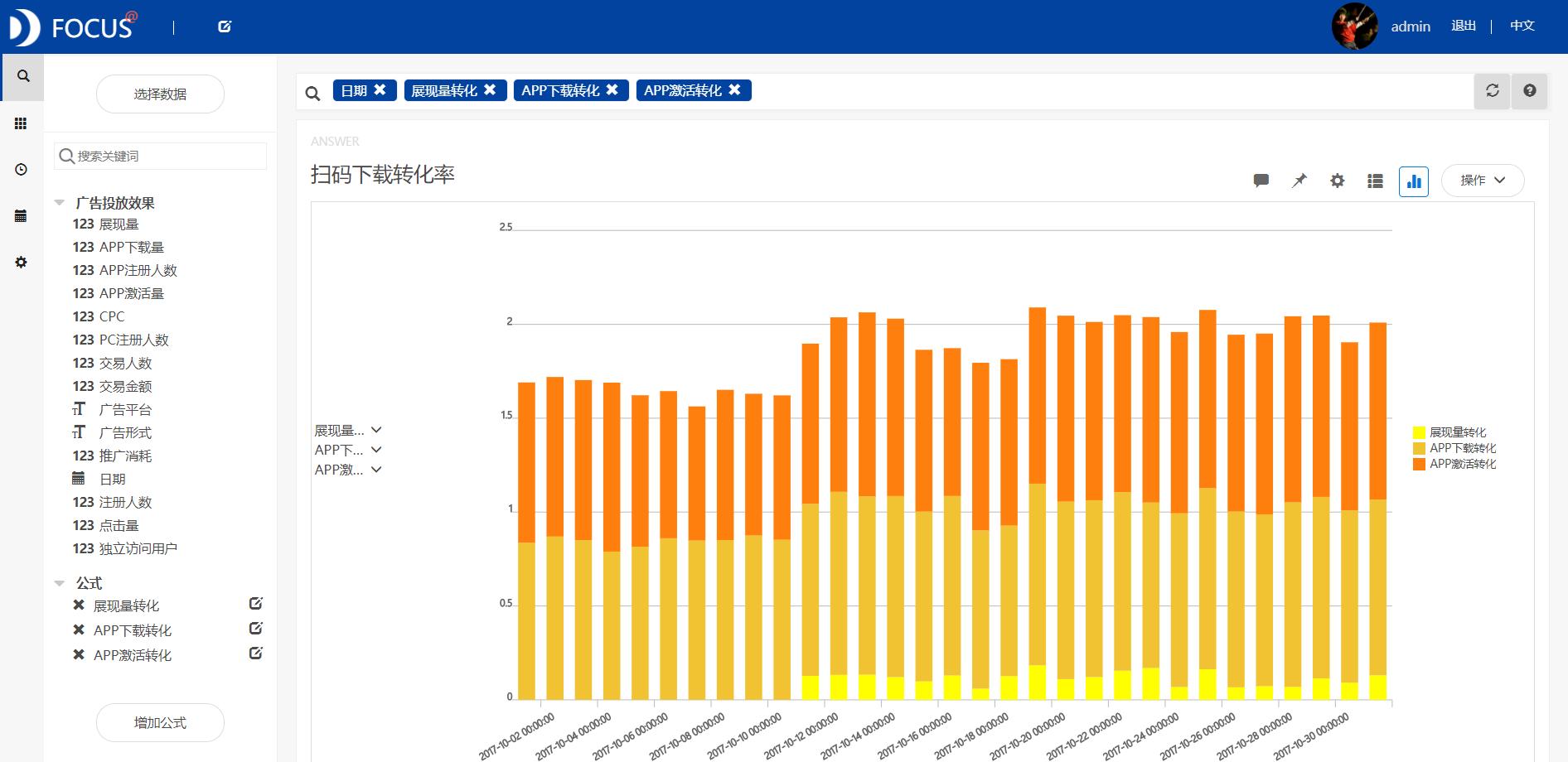 App 数据分析的常用指标有哪些?