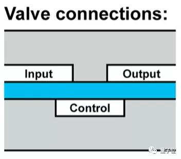 不用电路控制的机器人!加州大学开发出气动逻辑系统机器人
