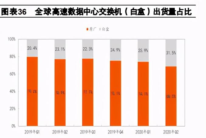 通信行业2021年度策略报告:行业估值待修复,增长进入换档期
