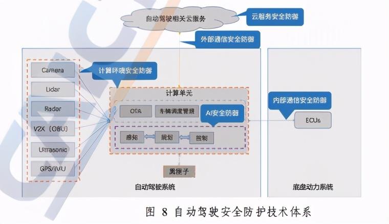 人工智能安全框架(2020年)