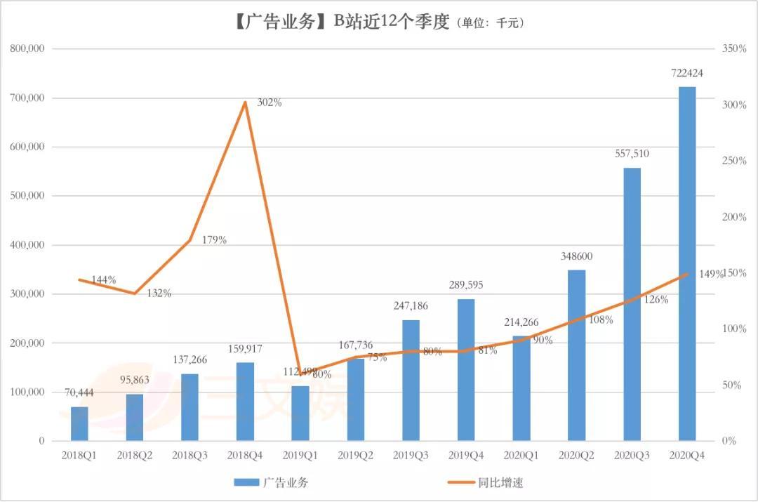 B站2020年营收120亿元,四季度大会员1450万