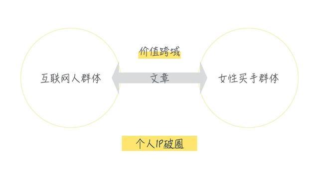 新媒体运营:1个公式6大原则做好新媒体内容