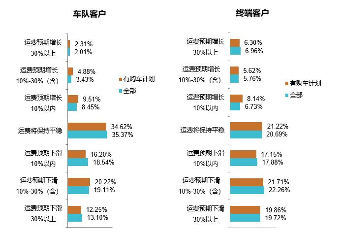 物流运输行业调研分析报告