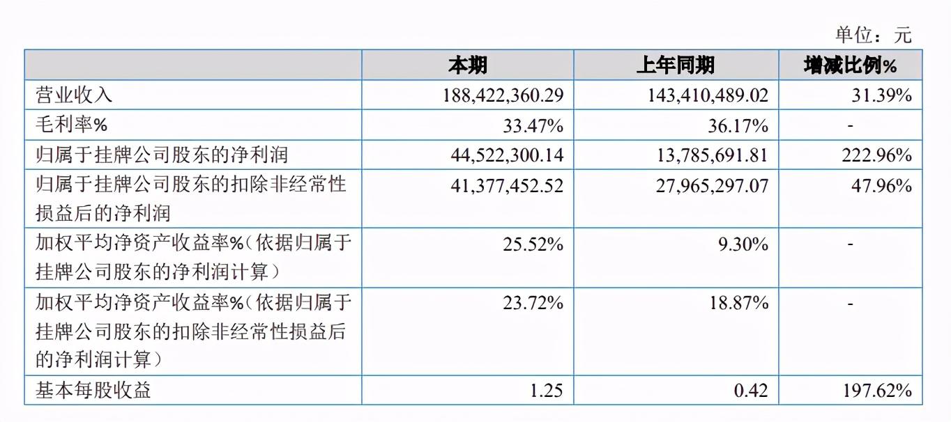 动画版权代理的生意:羚邦一年收入2.1亿元,杰外动漫1.6亿