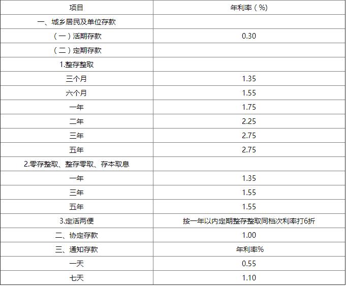 2020年中国银行存款利息是多少?银行10万存款一年利息多少?