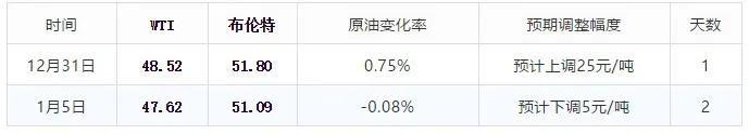 """好消息:""""油价下跌""""终于重现,油价「由涨转跌」一天下跌30元"""