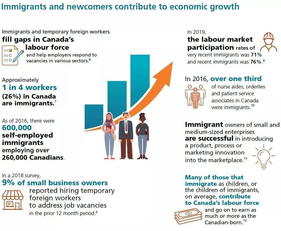 权威发布   加拿大2020年度移民报告,四大重点必须要关注