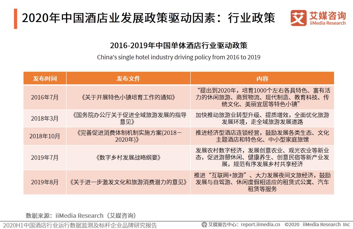 锦江酒店 中国酒店行业研究报告:疫情影响下遭受重创,行业何时能回暖?