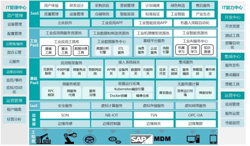 """工业互联网""""咖""""解丨康凯:工业互联网支撑下的""""质效双升""""的制造模式"""