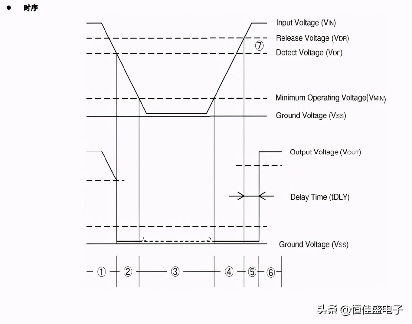 LN809--内置延时高精度低功耗电压检测