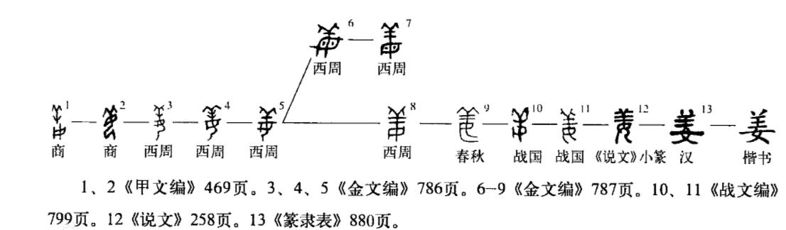 甲骨文出土,揭开姬与姜二字初始本意,黄帝历史或被改写