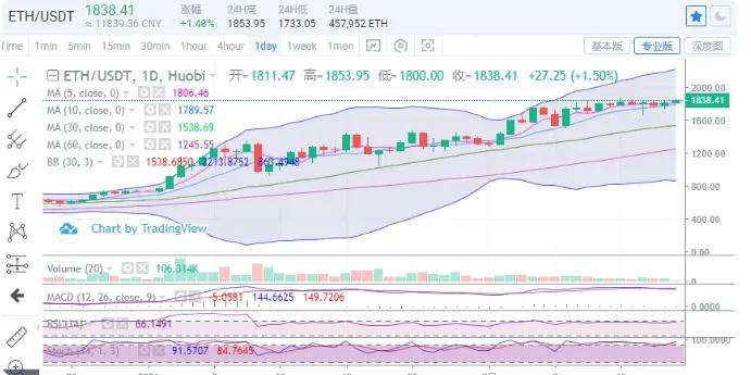 2.18 ETH市场:看涨情绪开始回升,后续价格有望创新高