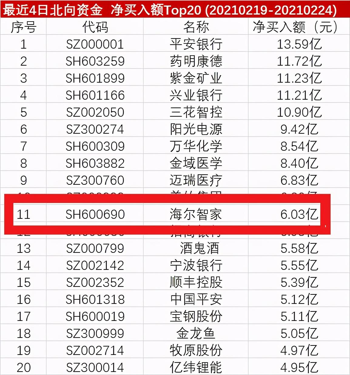 北上资金看好海尔智家净买入排名Top114日增近2400万股