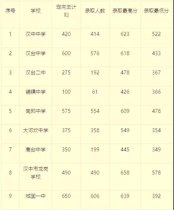 汉中普通高中第二批次特长生、定向生网上招生录取情况公布