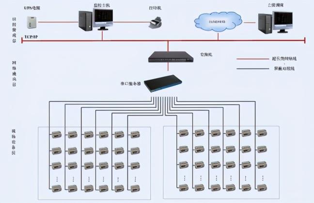 高密科技孵化器能耗监测系统实现配电回路用电的实时监控