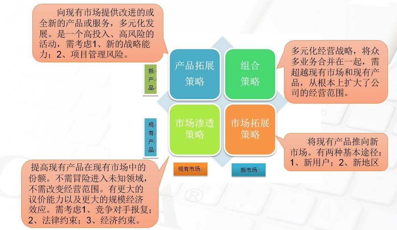 企业战略常用分析模型