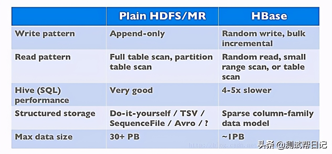 Hadoop大数据实战系列文章之HBase