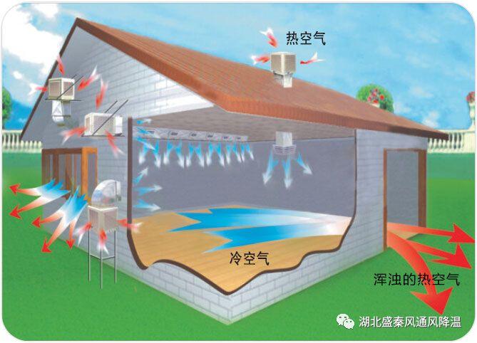 高大厂房通风降温为什么使用润东方环保空调?原来是因为这些