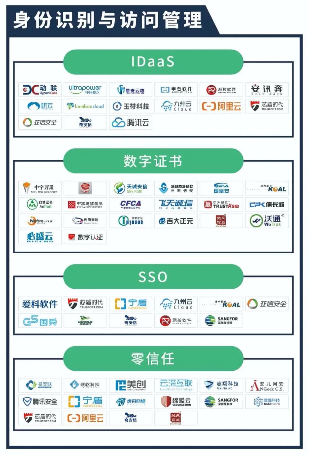 天威诚信入选《2020中国网络安全产业全景图》两大安全领域