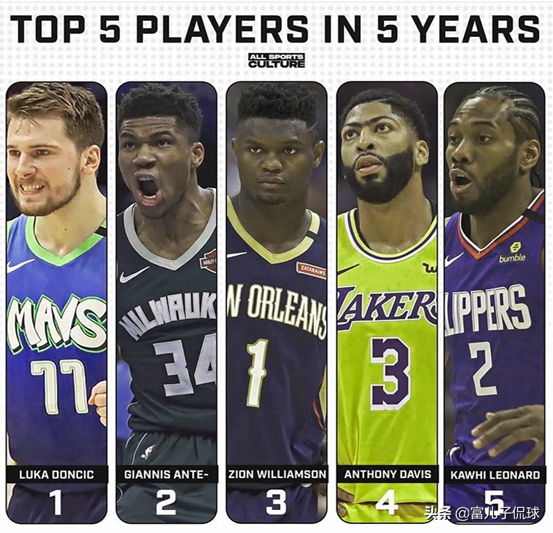 美媒预测未来5年NBA前五球员:锡安力压浓眉小卡,东契奇第一